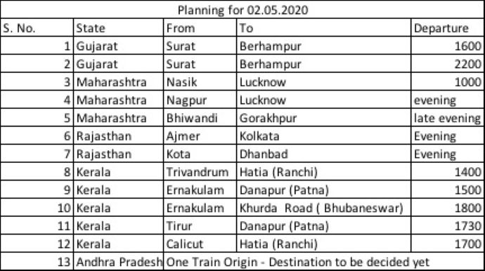 Shramik special trains route schedule list updates