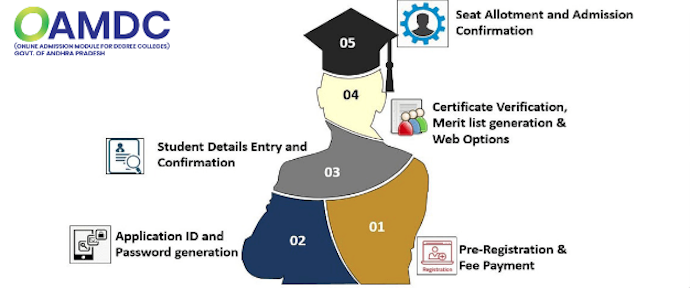 OAMDC AP degree online admission 2020